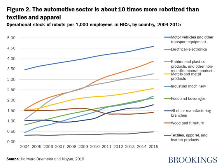 Figura 2. El sector de la automoción está aproximadamente 10 veces más robotizado que el textil y la confección