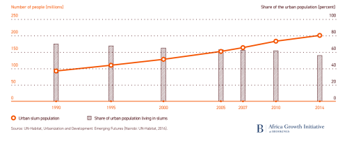 Figure 1. Number of people and share of urban population in slums