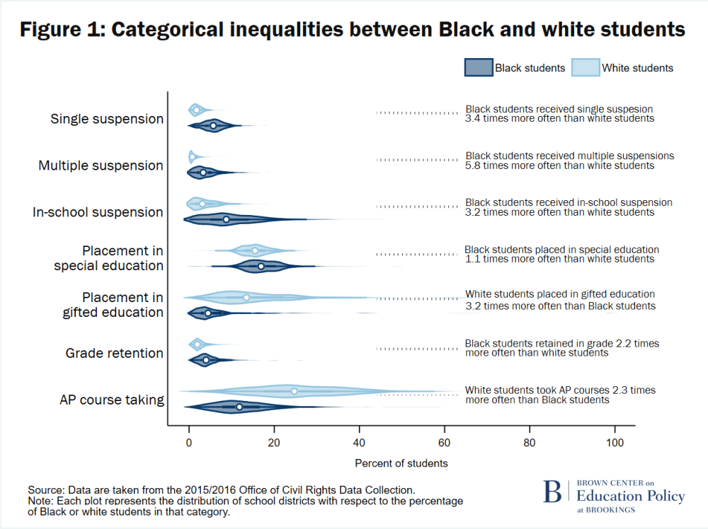 Figure 1 Categorical inequalities between Black and white students
