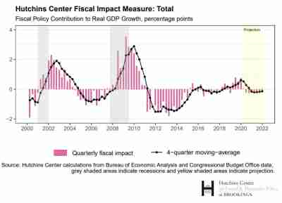 Hutchins Center Fiscal Impact Measure