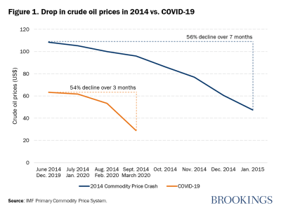 Drop in crude oil prices in 2014 vs. COVID-19