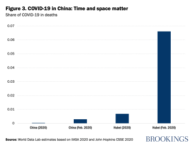 COVID-19 in China: Time and space matters