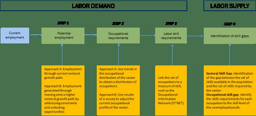 Figure 1. Representation of methodological framework