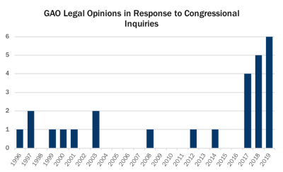 GAO Legal opinions in response to CRA