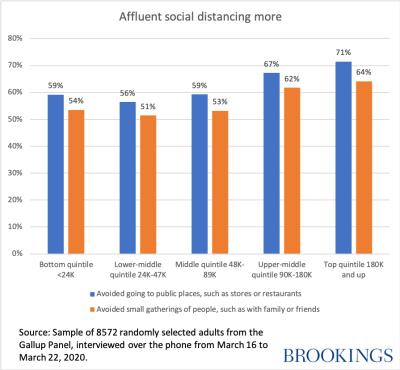 Affluent social distancing