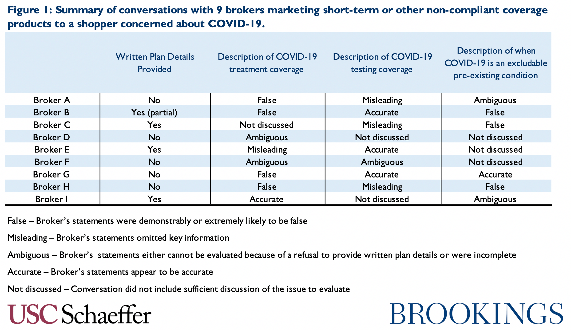 Chart containing a summary of conversations with 9 insurance brokers