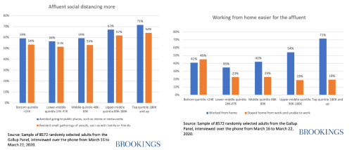 Wide by gaps by income for those who can work from home and social distance
