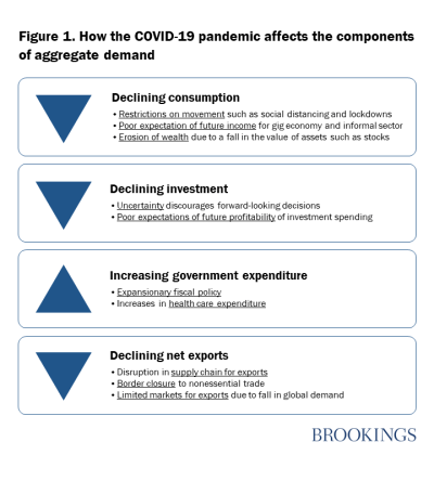 How the COVID-19 pandemic affects the components of aggregate demand