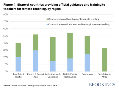Figure 4. Share of countries providing official guidance and training to teachers for remote teaching, by region