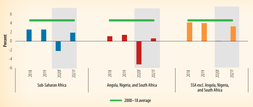 Figure 1. Growth projections for sub-Saharan Africa, 2020 and 2021 (credit: World Bank)