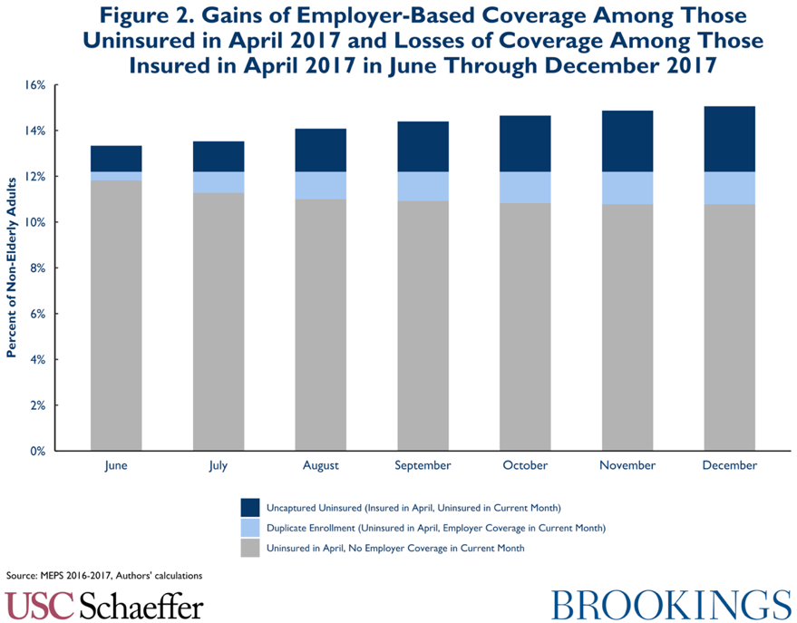 Figure 2. Gains of employer-based coverage among those uninsured in April 2017 and losses of coverage among those insured in April 2017 through December 2017