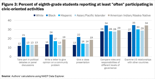F3 Percent of eighth-grade students reporting at least often participating in civic-oriented activities