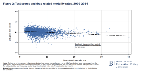 Figure 2 Test scores and drug-related mortality rates 2009-2014Figure 2 Test scores and drug-related mortality rates 2009-2014