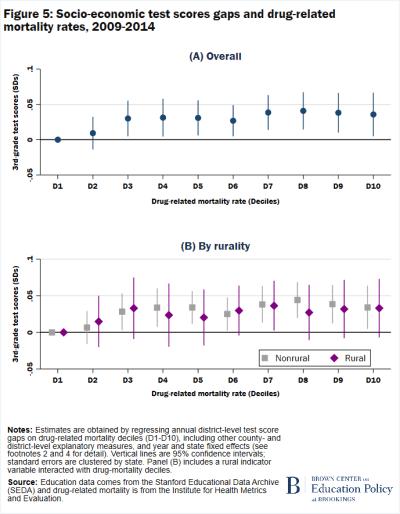 Figure 5 Socio-economic test scores and drug-related mortality rates 2009-2014