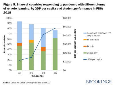 Figure 5. Share of countries responding to pandemic with different forms of remote learning, by GDP per capita and student performance in PISA 2018