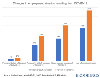 Changes in unemployment