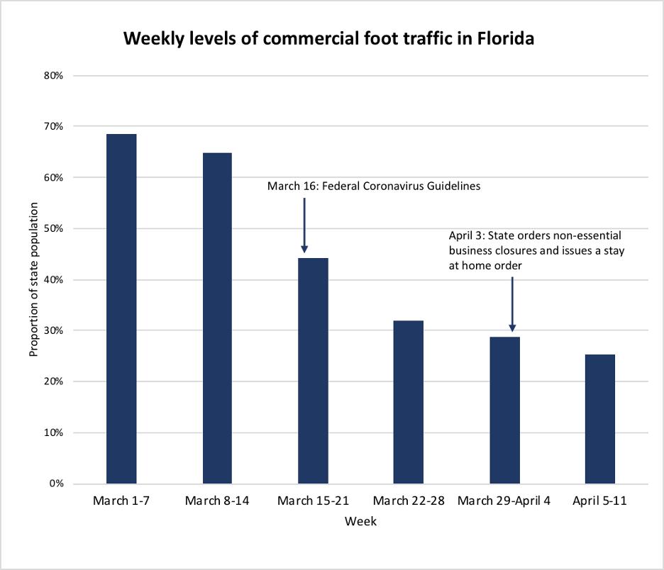 Foot traffic FL