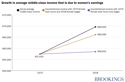growth in middle class incomes due to women's earnings