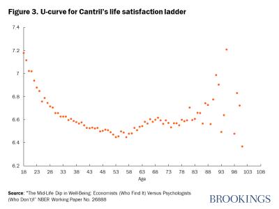 Figure 3. U-curve for Cantril's life satisfaction ladder
