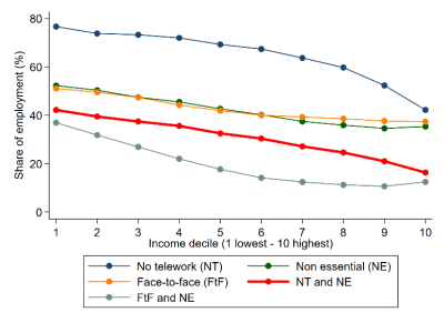 Figure 4. Vulnerability of jobs by income decile