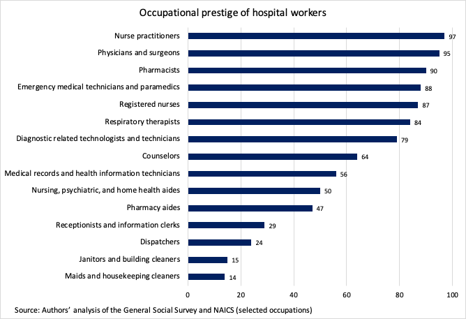 hospital workers occupational prestige