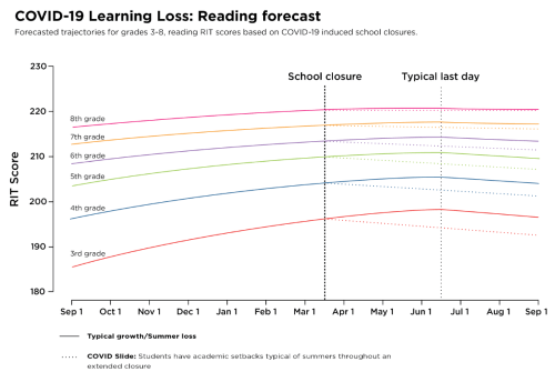 f2 COVID-19 learning loss - reading forecast