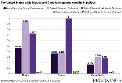 Gender equality in politics