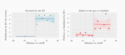 Figure 2. Jurisdictions that barely scored above the EU's selection threshold were much more likely to be screened and, eventually, added to the EU's list