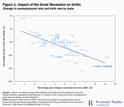 Impact of the Great Recession on births graph