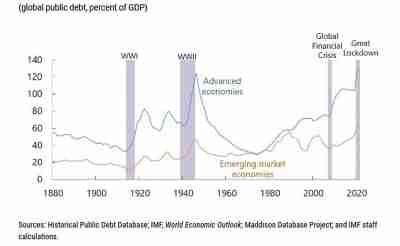 Global public debt is expected to exceed the post-World War II peak