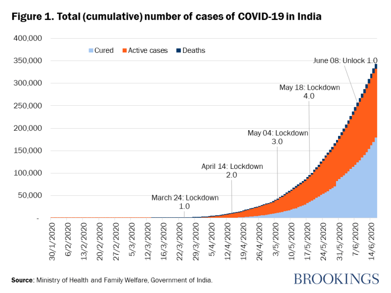 Figure 1. Total (cumulative) number of cases of COVID-19 in India