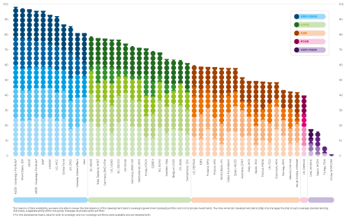 Figure 1. Overall aid transparency scores and ranking