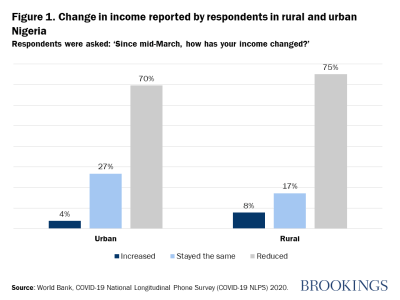 Figure 1. Change in income reported by respondents in rural and urban Nigeria