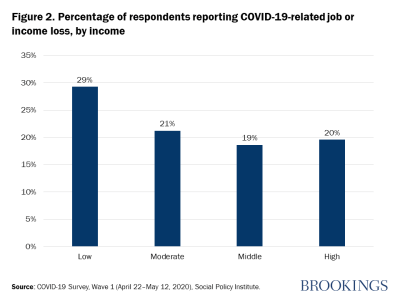 Figure 2. Percentage of respondents reporting COVID-19-related job or income loss, by income