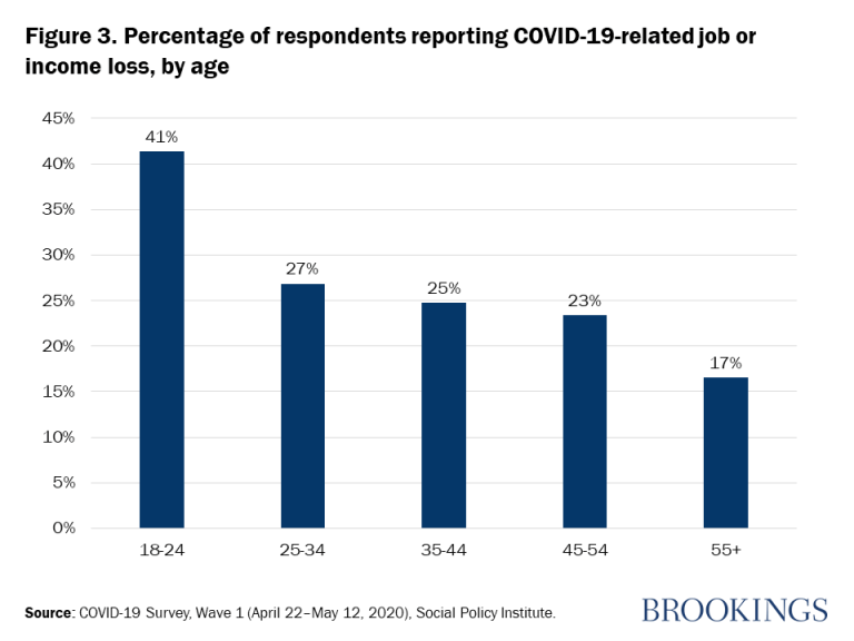 Figure 3. Percentage of respondents reporting COVID-19-related job or income loss, by age