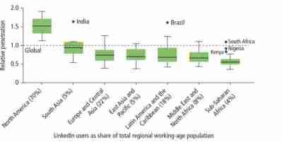 Figure 1. Digital skills in sub-Saharan Africa relative to other regions