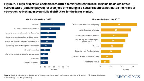 A high proportion of employees with a tertiary education level in some fields are either overeducated (underemployed) for their jobs or working in a sector that does not match their field of education, reflecting uneven skills distribution for the labor market.