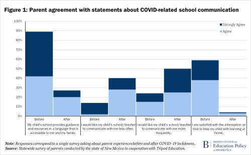 F1 - Parent agreement with statements about COVID-related school communication_Update