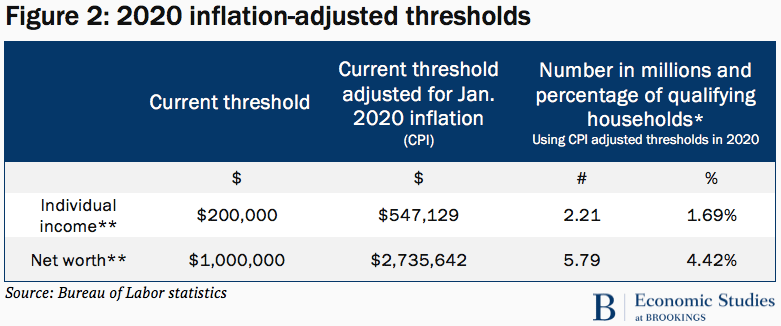 2020 inflation-adjusted thresholds