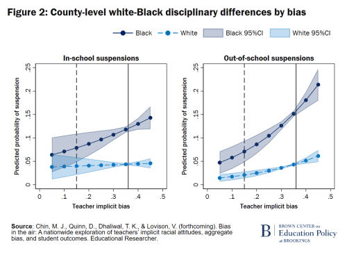 County-level white-Black discipline differences by bias