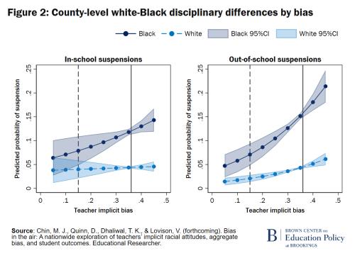 Différences de discipline entre les Blancs et les Noirs au niveau du comté par biais