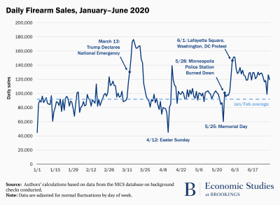 Daily firearm sales, January-June 2020