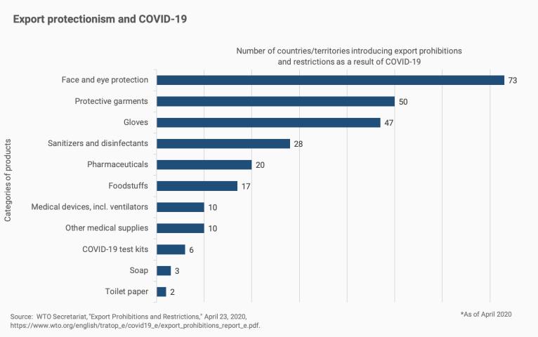 Gráfico detalhando o número de países que impuseram restrições à exportação em várias categorias de suprimentos e dispositivos médicos em resposta à pandemia de coronavírus.