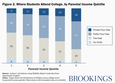 Where students attend college, by parental income quintile