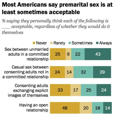 premarital sex attitudes