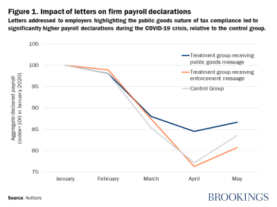 Letters addressed to employers highlighting the public goods nature of tax compliance led to significantly higher payroll declarations during the COVID-19 crisis, relative to the control group