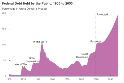 Federal Debt Held by the Public as a Percentage of GDP