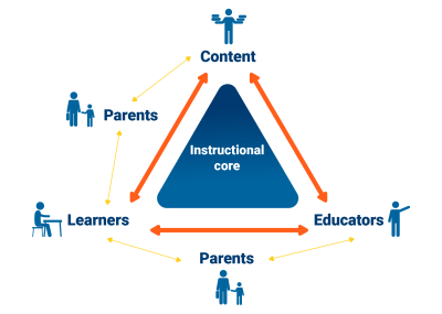 Figure 2. The instructional core