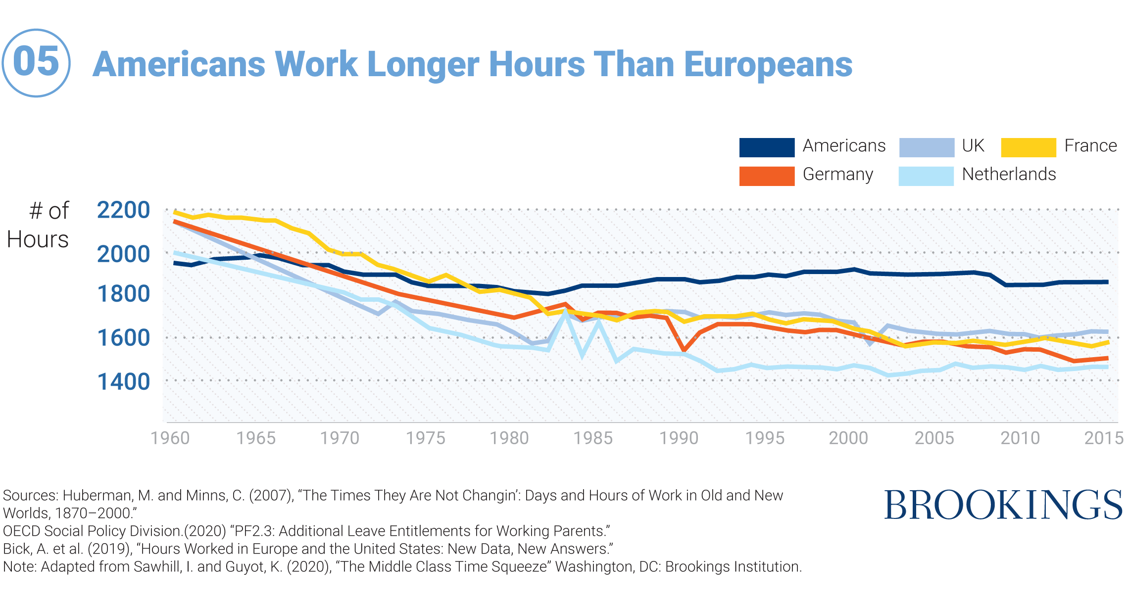 Americans work longer hours than Europeans