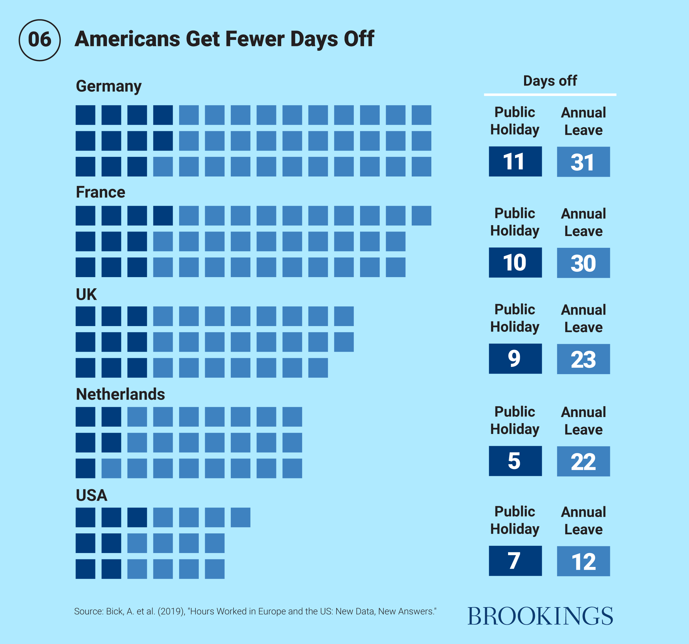 Americans get fewer days off
